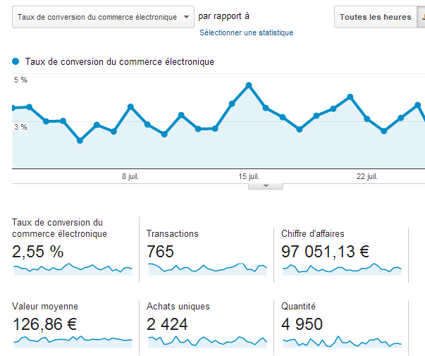 dashboard-ecommerce-analytics-exemple