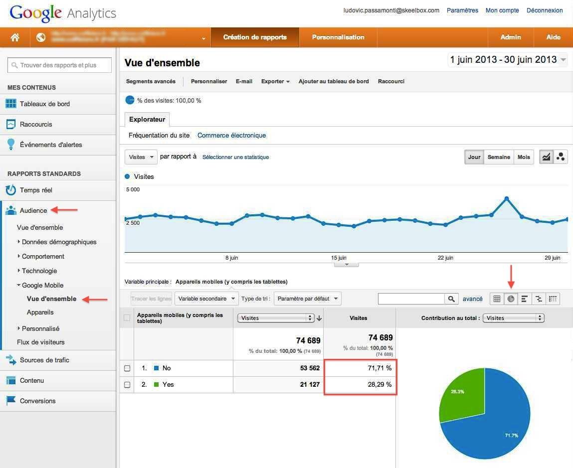 Google-Analytics-proportion-appareils-mobiles