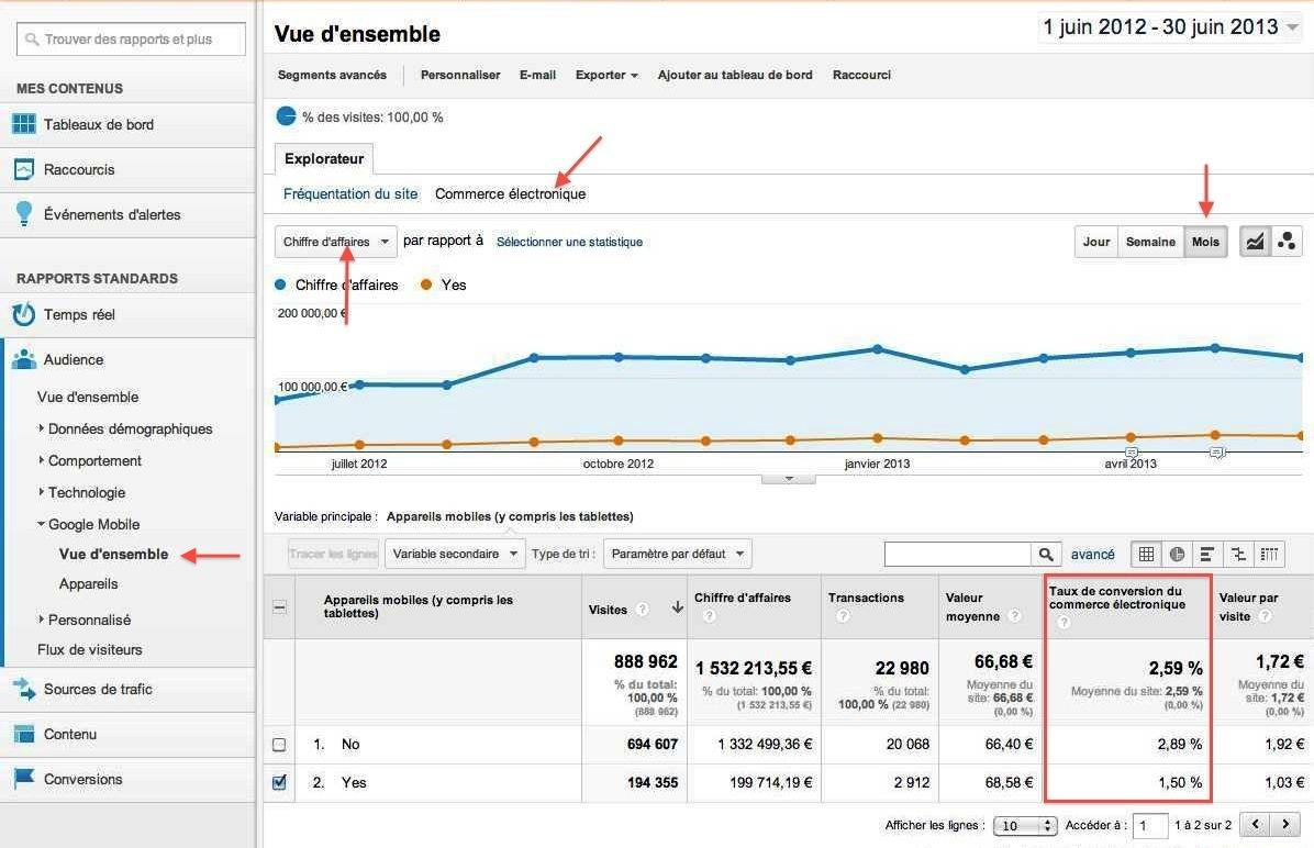 Google-analytics-chiffre-daffaires-trafic-mobile