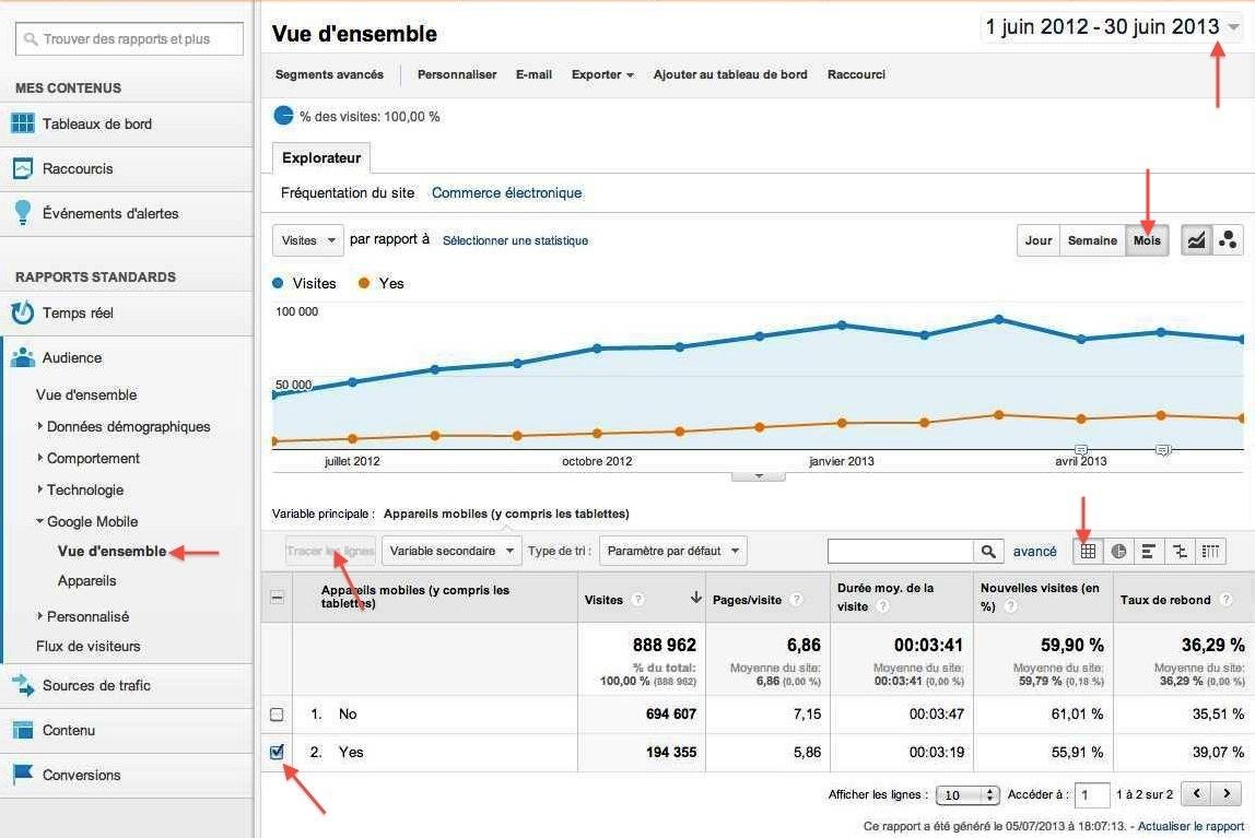 Google-analytics-evolution-trafic-mobile