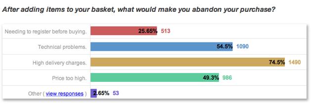 Toluna e-commerce survey