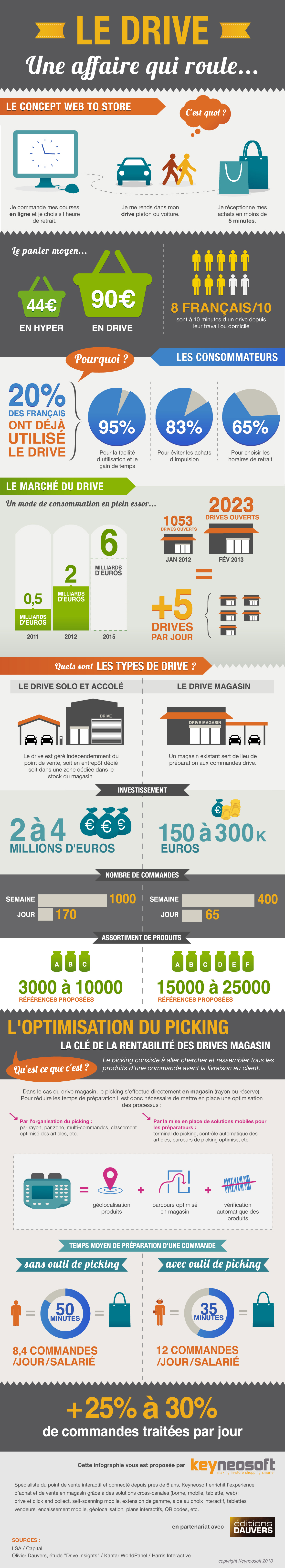 le-drive-e-commerce