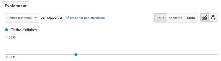 Transactions   Google Analytics