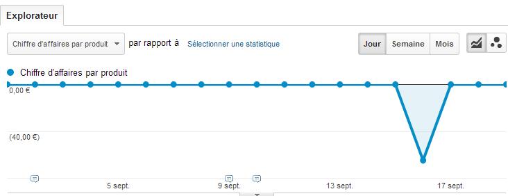 Transactions  negative Google Analytics