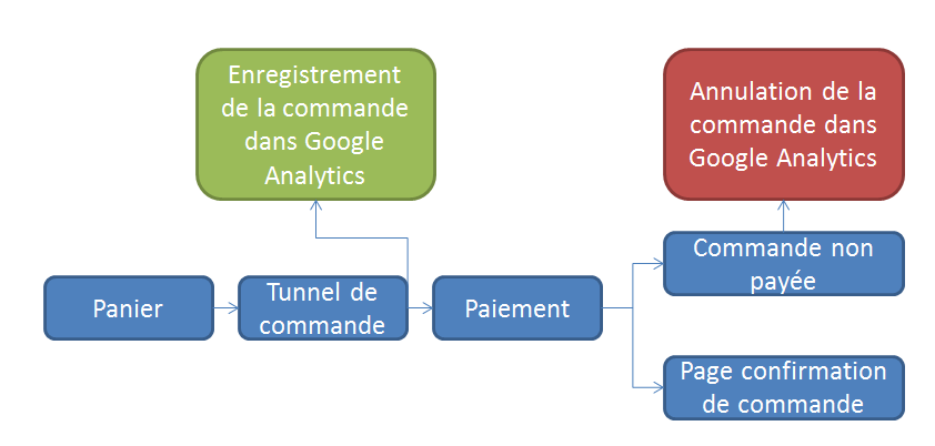 commande-analytics-annulation