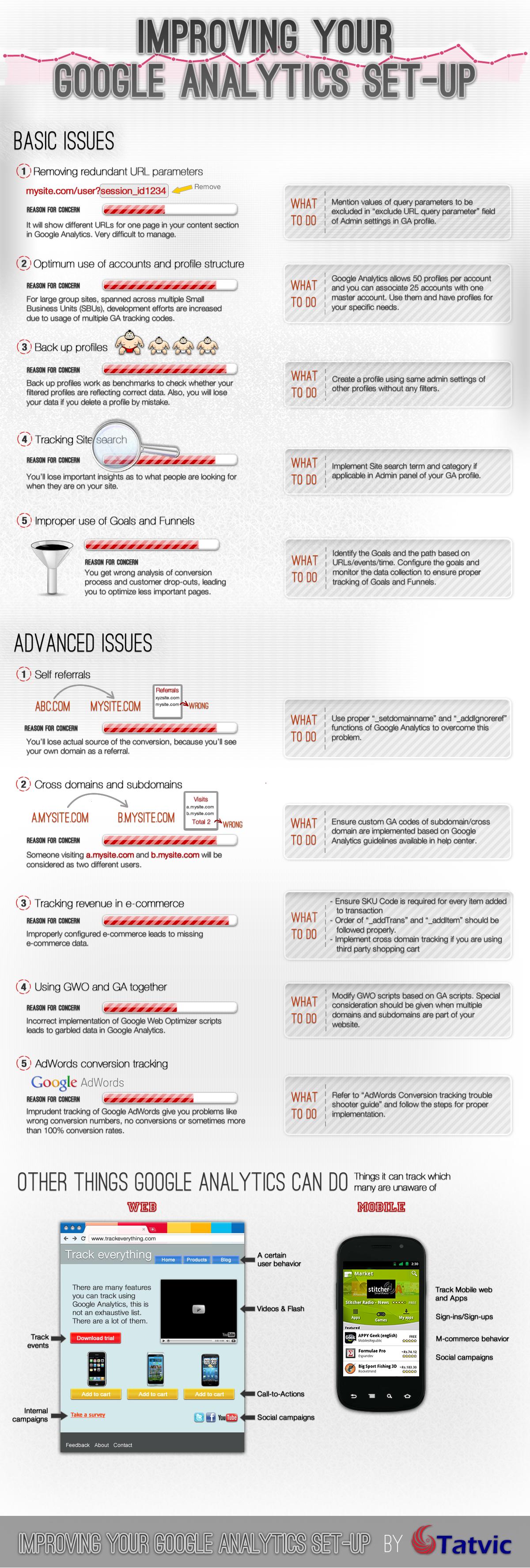 configuration-google-analytics