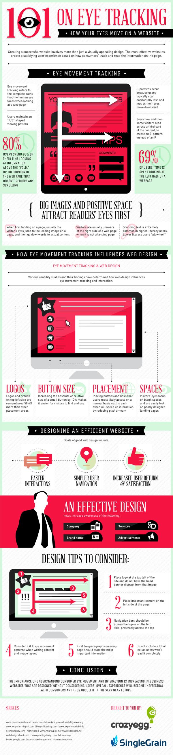 Comment l'oeil scanne une page de site e-commerce?