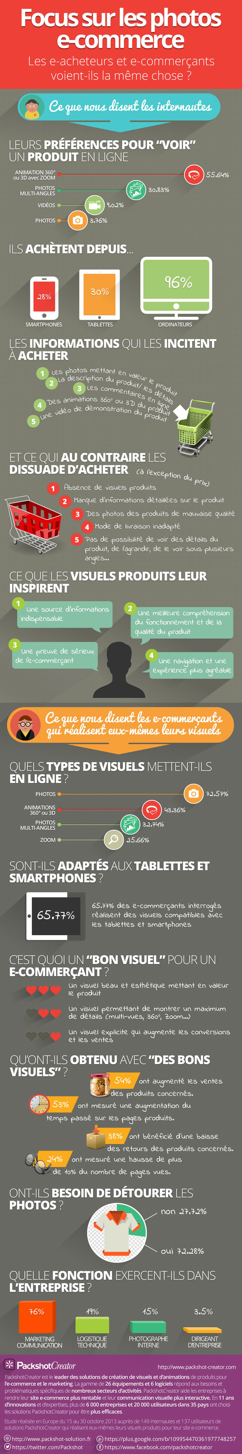 fiche-produit-ecommerce-infographie