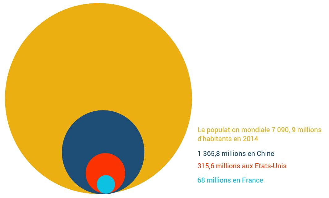 population-monde2