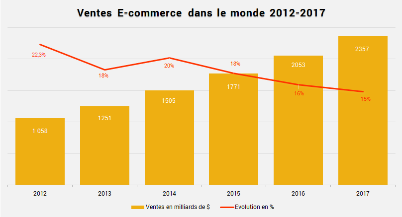 E commerce en chine la chine rattrape les etats unis for Chambre de commerce suisse chine