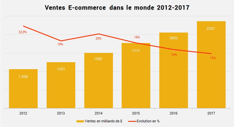ventes-ecommerce-monde12-17