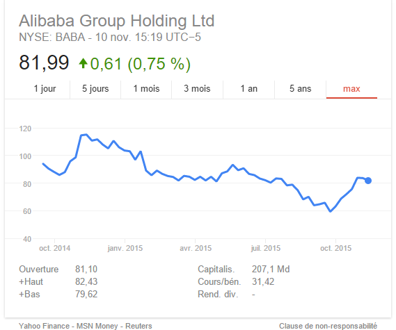 alibaba bourse