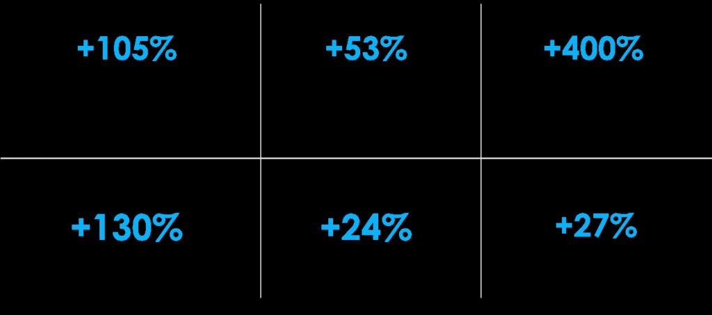 resultats-ecommerce