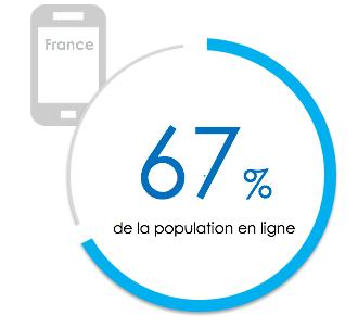 67% de la population en ligne française accède à internet via un smartphone.