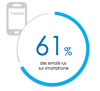 En 2017, 61% des emails sont lus sur Smartphone en France.