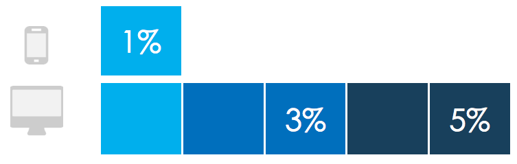 le Taux de conversion sur Smartphone est en moyenne 3 à 5 fois inférieur à celui sur Desktop.