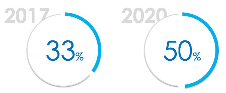 33%des ventes online ont eu lieu sur mobile en 2017, et ce chiffre passera à 50% en 2010.