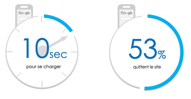 53% des mobinautes affirment qu'ils quittent un site mobile s'il met plus de3 secondesà se charger.