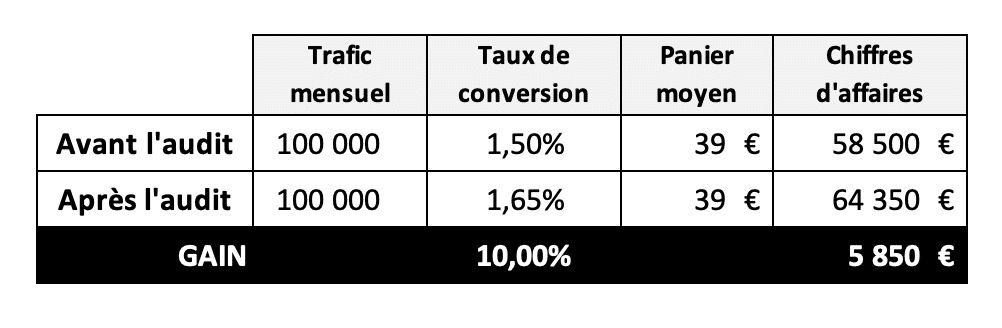 Simulation optimisation audit de site e-commerce