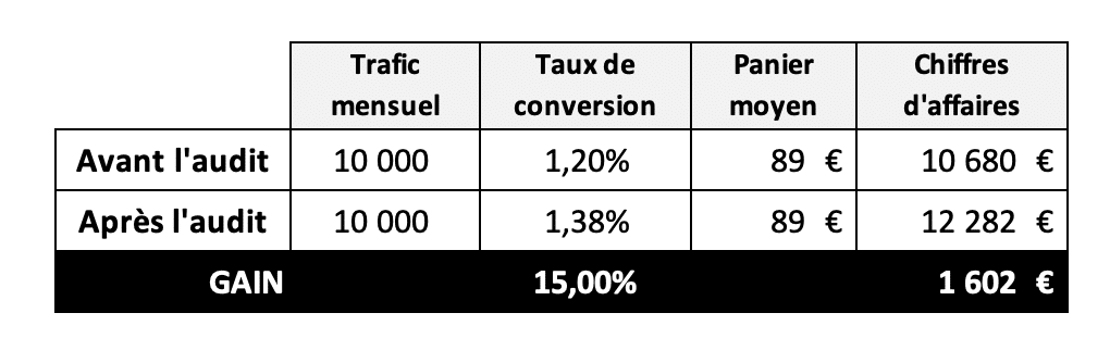 Simulation optimisation audit de site e-commerce2