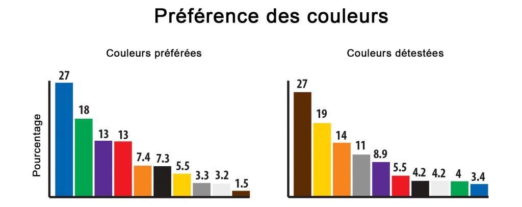 Tableau de préférence des couleurs