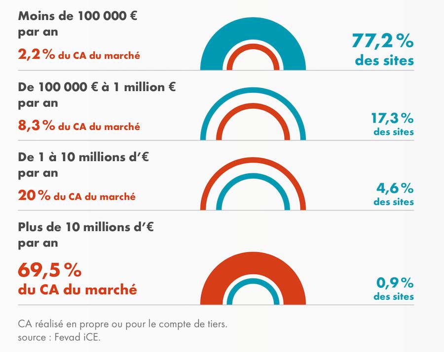 Fevad 2019 Répartition du chiffre d'affaires des sites e-commerce