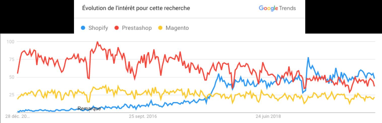 """Shopify va t-elle """"tuer"""" toutes les solutions e-commerce Saas (et les autres) ? 1"""