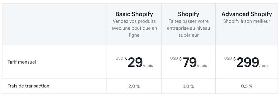 Tarif Shopify solution e-commerce
